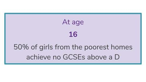 At age 16 50% of girls from the poorest homes achieve no GCSEs above a D
