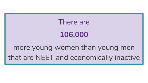 There are 106,000 more young women than men that are NEET and economically inactive